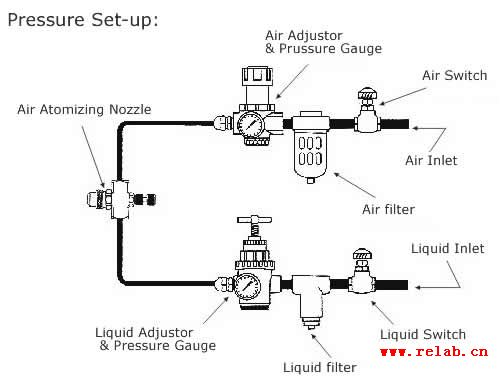 Siphon Air Atomizing Nozzle Relab Manufacturer In Air